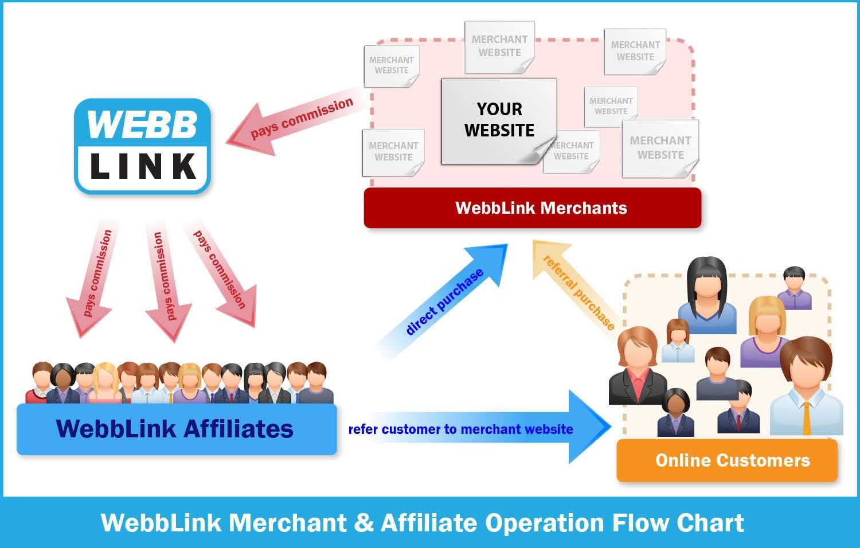 WebbLink-Affiliate-Structure2